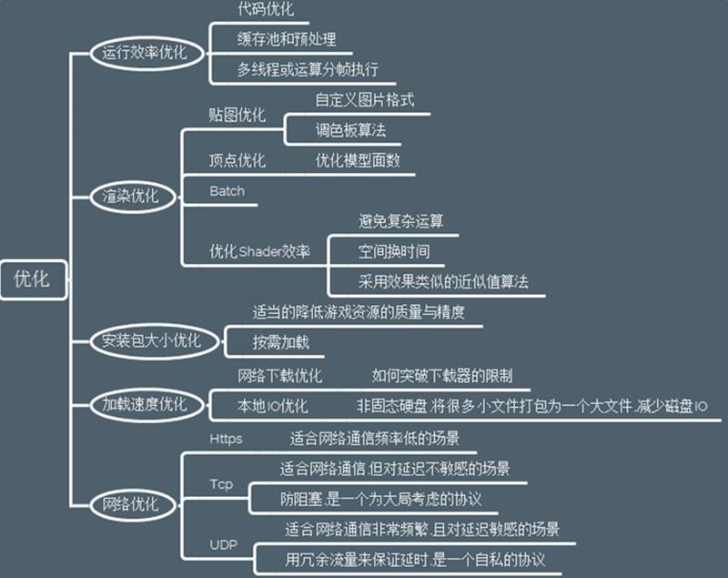 游戏开发前端技能树-思维导图-unity3D