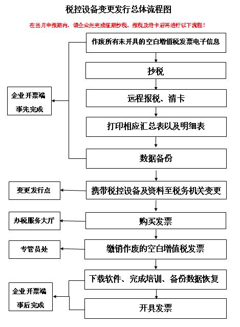 增值税发票系统税控设备升级流程【最全整理】