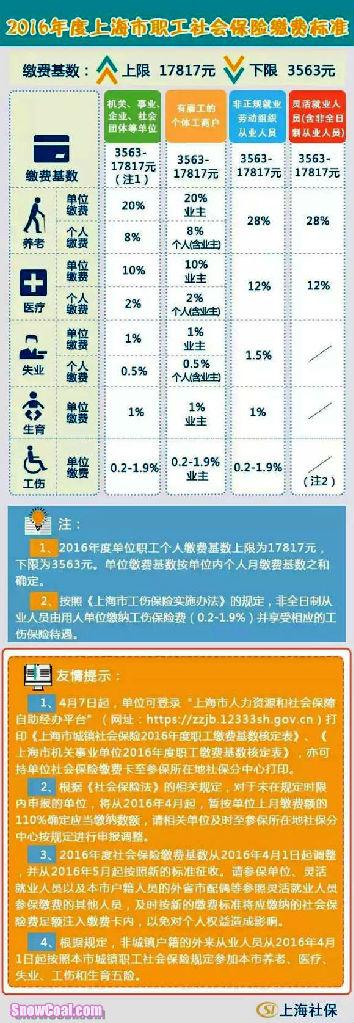 2016年上海社保缴费基数、比例