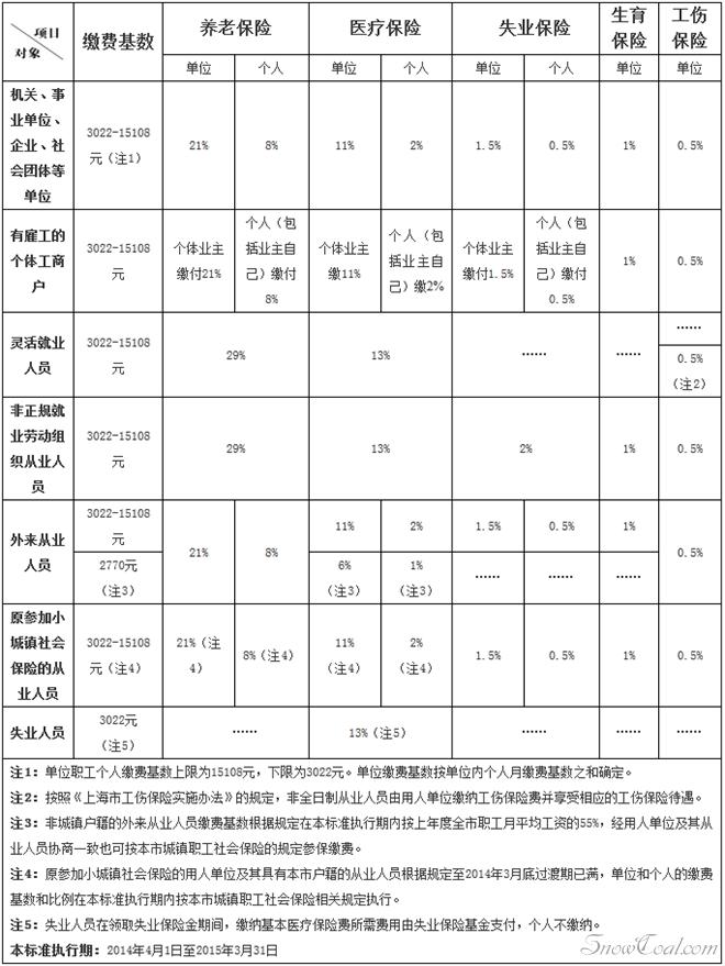 上海最新社保基数_2014年上海社保和公积金缴费基数、比例 - 雪炭网