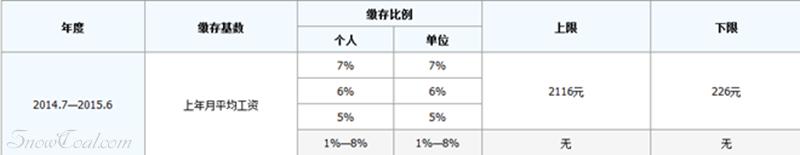 2014年上海社保和公积金缴费基数、比例